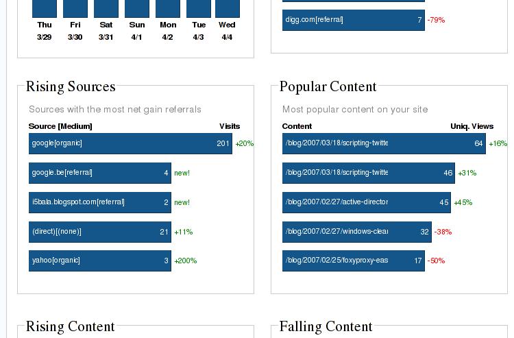 Statistics from TanTan Noodles WordPress Reports plugin
